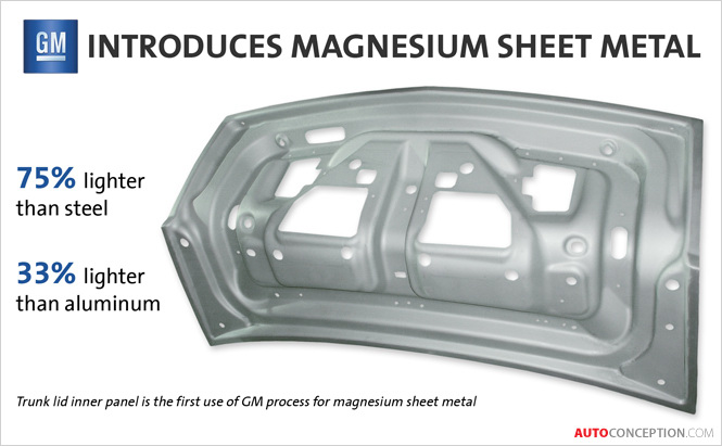 GM Experimenting with New Lightweight Magnesium Sheet Metal