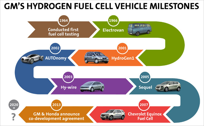 GM-Honda-Collaborate-Next-Gen-Fuel-Cell-Technologies-3